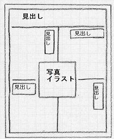 広報紙区画組み 紙面を区画に分割する割り付け。 一番上に紙面全体の統一テーマを掲げて、ど...